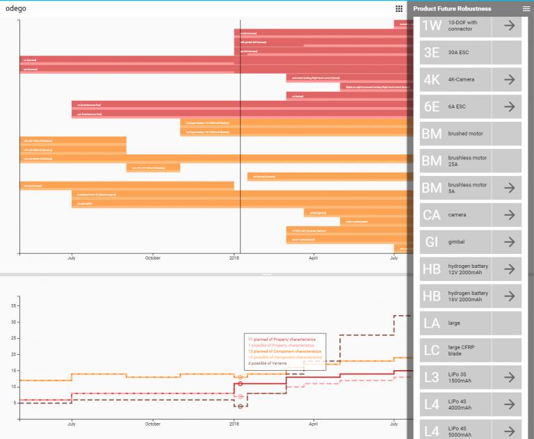 Mit dem Product Future Robustness Tool können Sie eine Technologie Roadmap für ihre Produktfamilie erstellen.