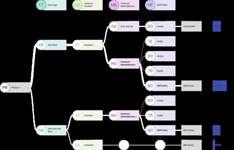 Im Vielfaltsbaum die gültigen Produktvarianten darstellen.