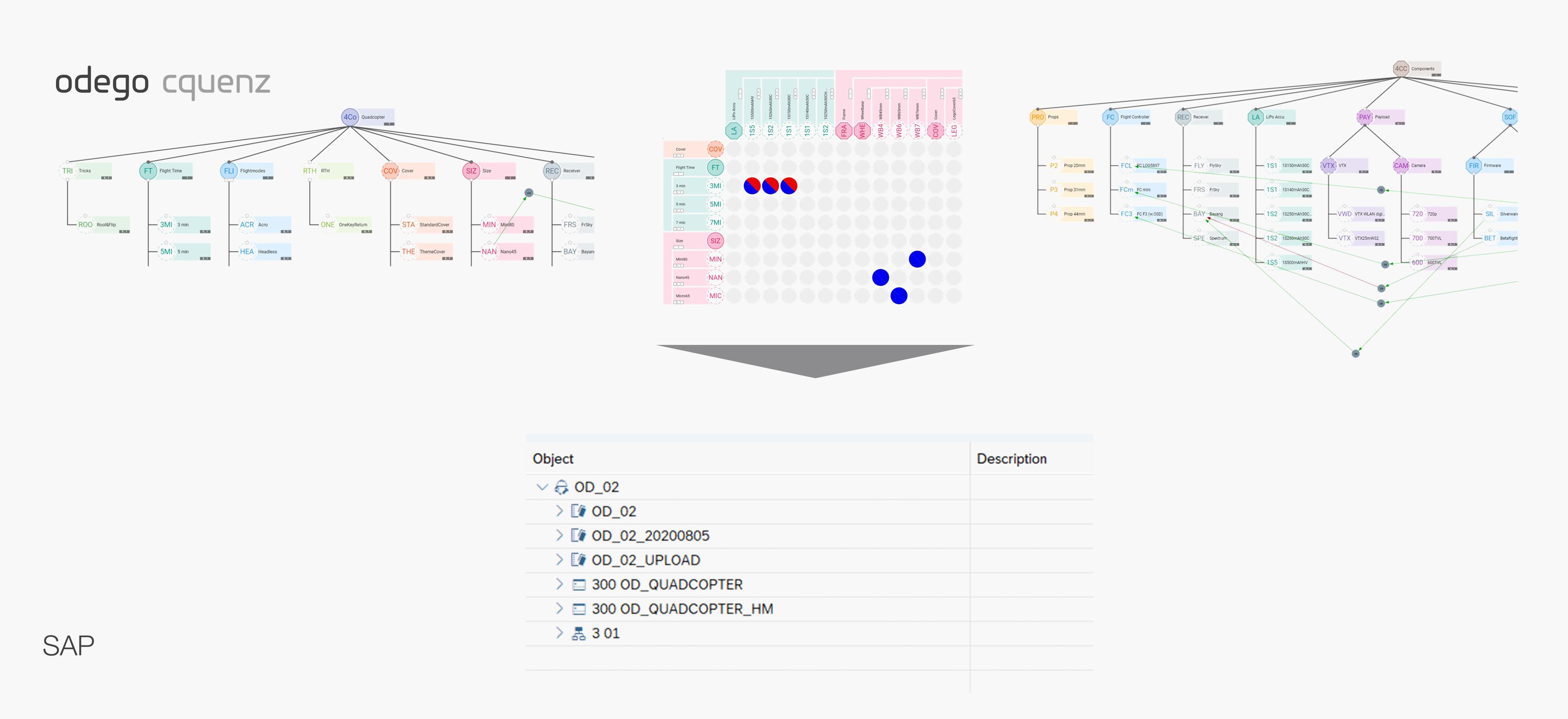 Das im Rahmen der Produktkonzipierung erarbeitete Wissen lässt sich anschließend in die Variantenkonfiguration überführen.